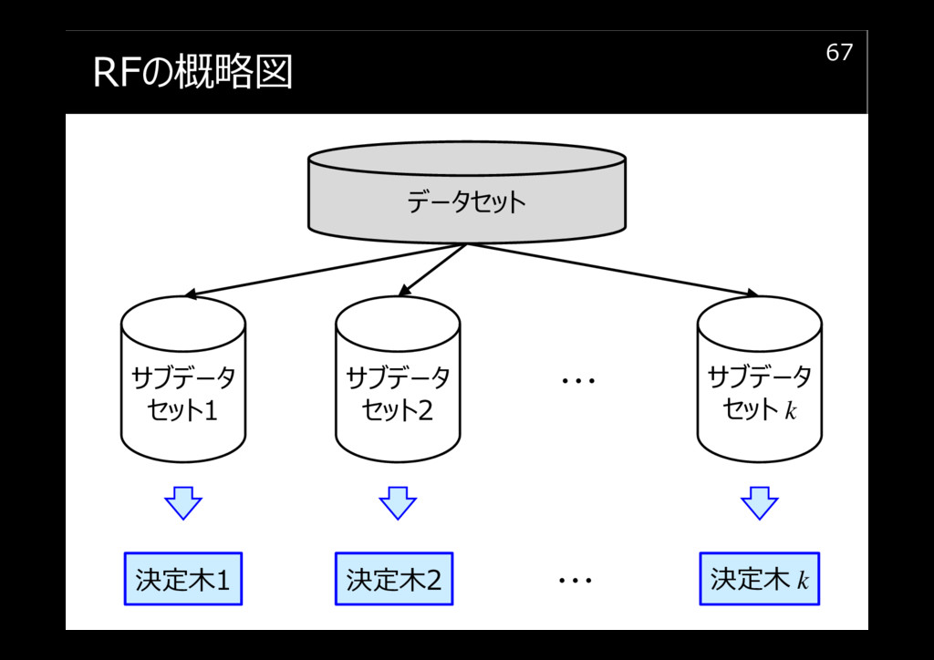 RFの概略図 67 データセット サブデータ セット1 決定木1 決定木2 決定木 k ・・・...
