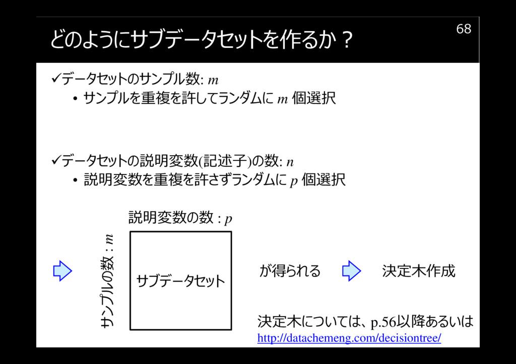 どのようにサブデータセットを作るか︖ データセットのサンプル数: m • サンプルを重複を許し...