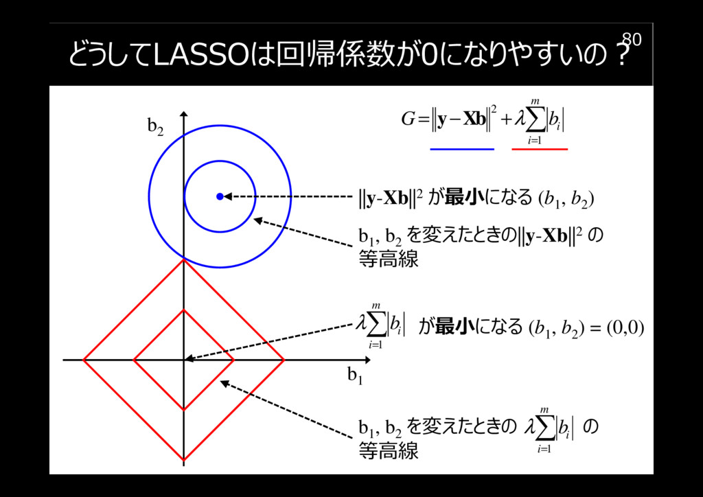 どうしてLASSOは回帰係数が0になりやすいの︖ 80 b1 b2 2 1 m i i G b...