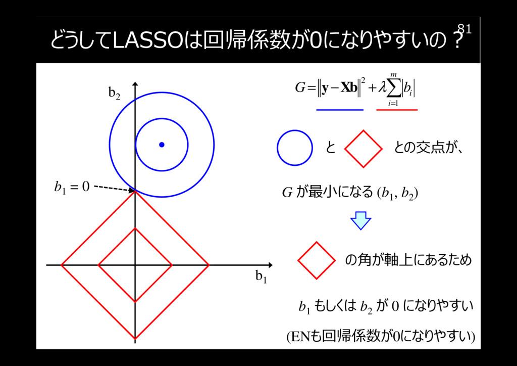 どうしてLASSOは回帰係数が0になりやすいの︖ 81 b1 b2 2 1 m i i G b...