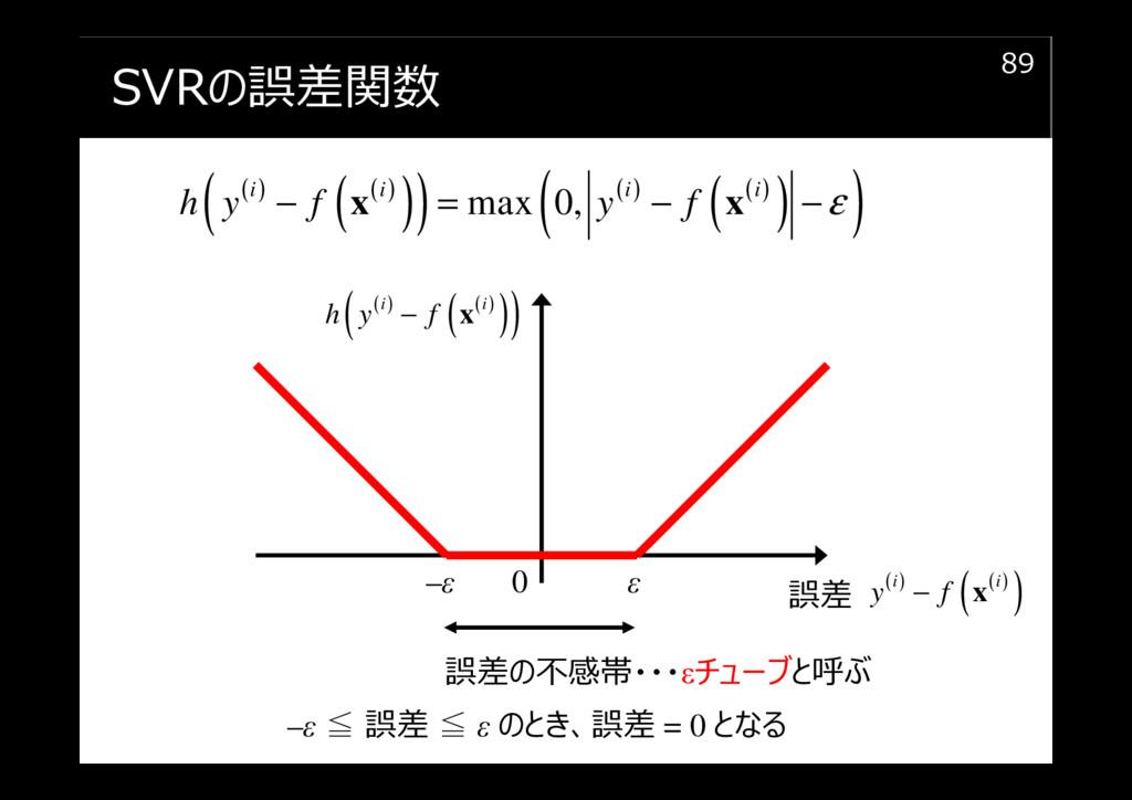 SVRの誤差関数 89 ( ) ( ) ( ) ( ) ( ) ( ) ( ) ( ) max...