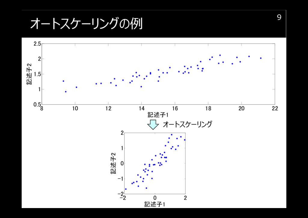 オートスケーリングの例 9 8 10 12 14 16 18 20 22 0.5 1 1.5 ...