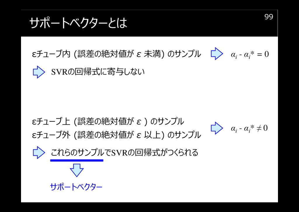 サポートベクターとは 99 εチューブ内 (誤差の絶対値が ε 未満) のサンプル SVRの回...
