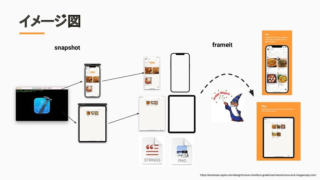イメージ図 snapshot frameit https://developer.apple....