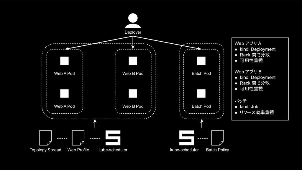 Batch Pod kube-scheduler Batch Policy Deployer ...