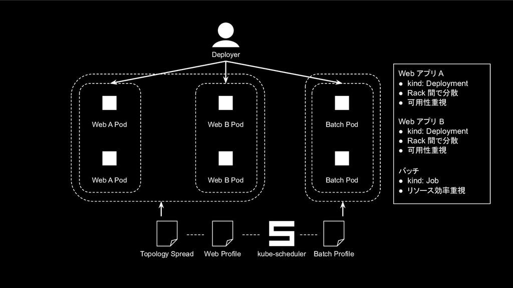 Batch Pod Batch Profile Deployer Batch Pod Web ...