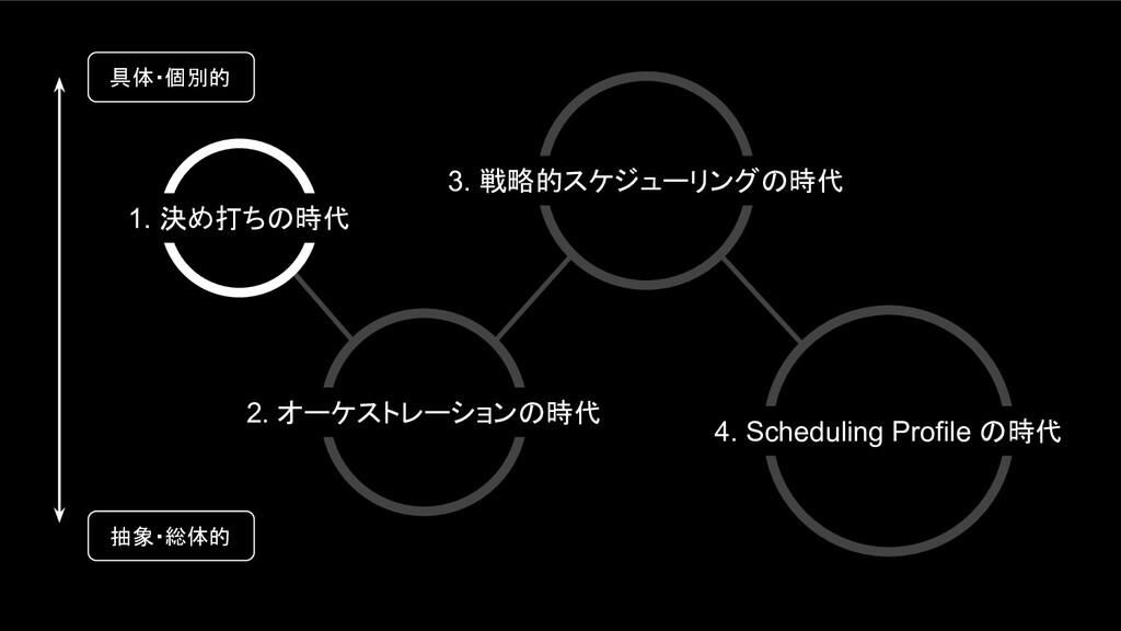1. 決め打ちの時代 2. オーケストレーションの時代 3. 戦略的スケジューリングの時代 4...