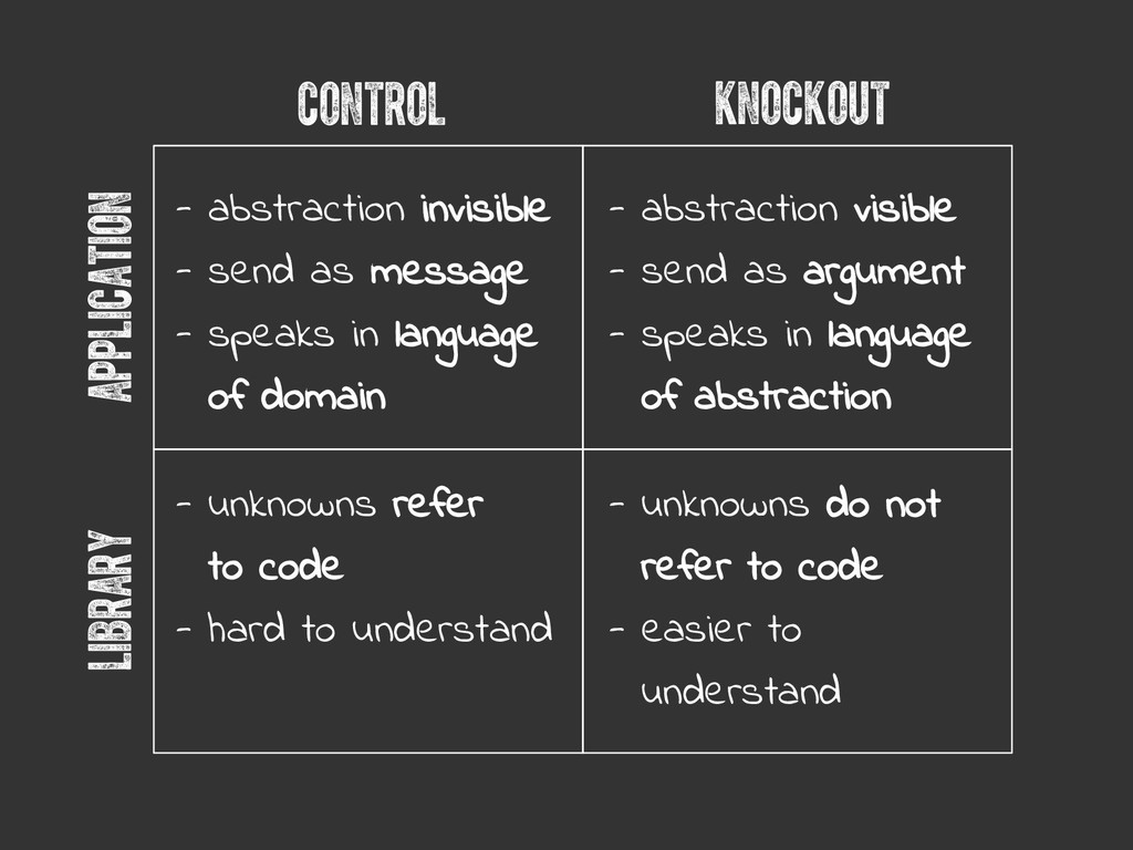 application library control knockout - abstract...