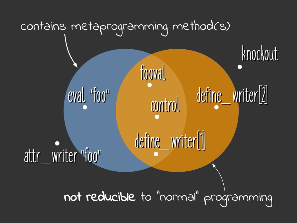 control control contains metaprogramming method...