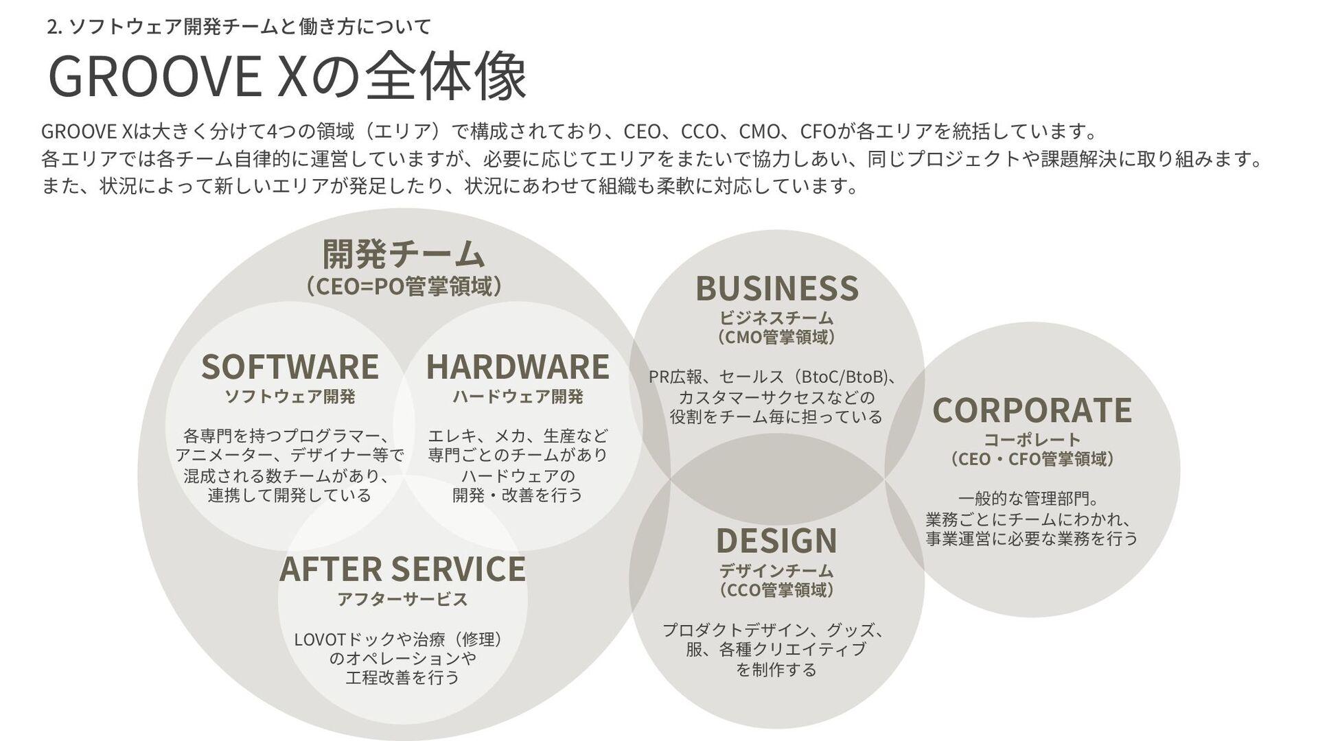 CES Innovation Award 1. GROOVE XとLOVOTについて CES2...