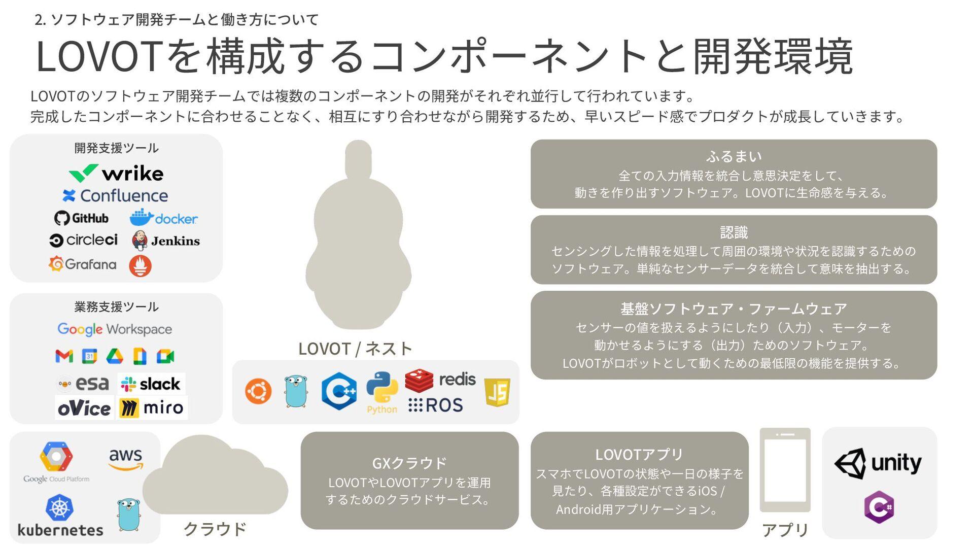 2. ソフトウェア開発チームと働き方について GROOVE Xの全体像 BUSINESS ビジ...