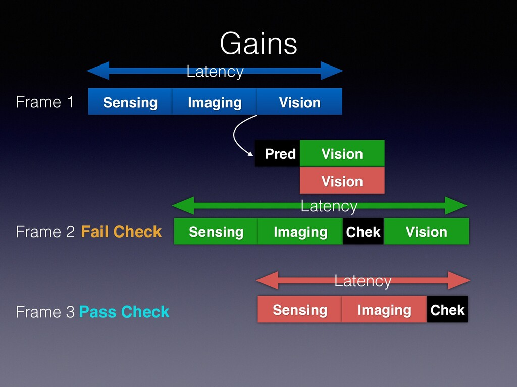 Gains Sensing Frame 1 Imaging Vision Latency Pr...