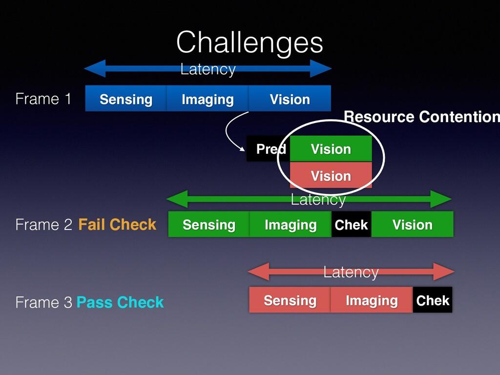 Challenges Sensing Frame 1 Imaging Vision Laten...