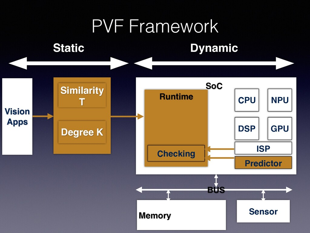 PVF Framework Static Dynamic Vision Apps SoC Se...