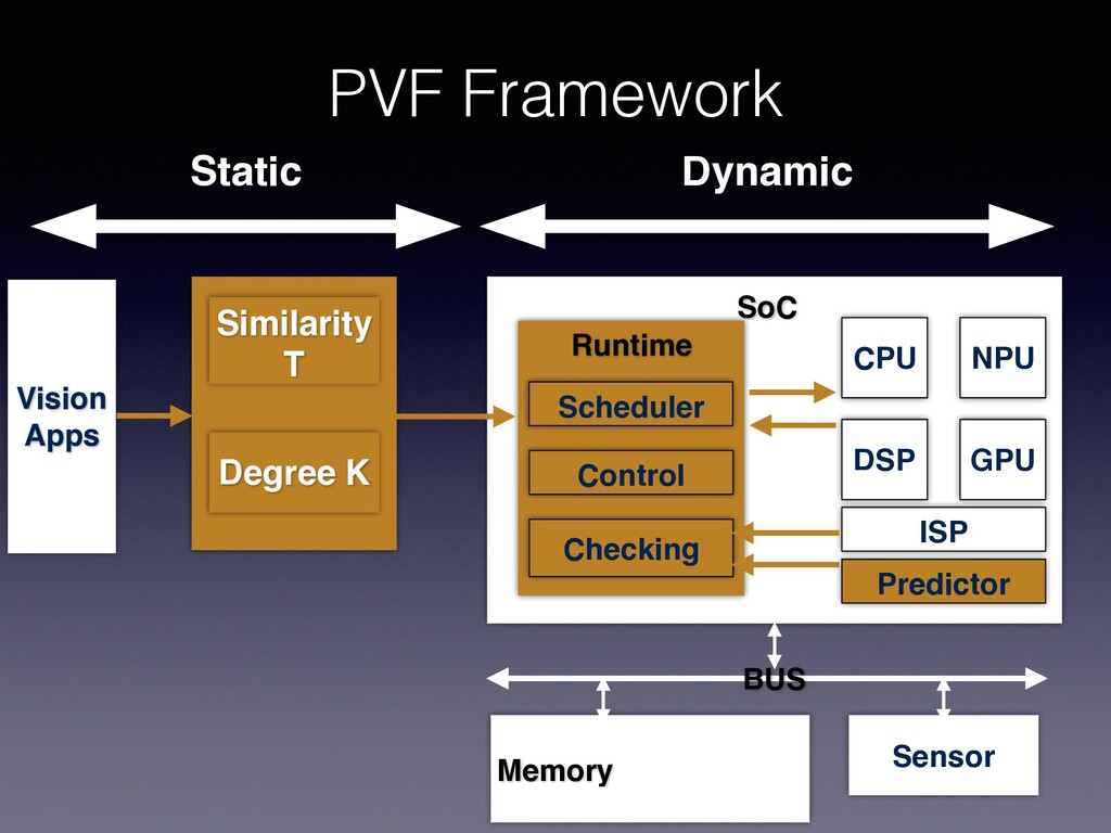 PVF Framework Static Dynamic Vision Apps Simila...