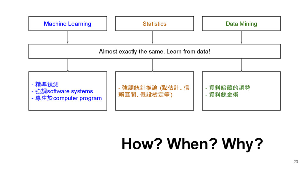 23 Statistics Machine Learning Data Mining - 精準...