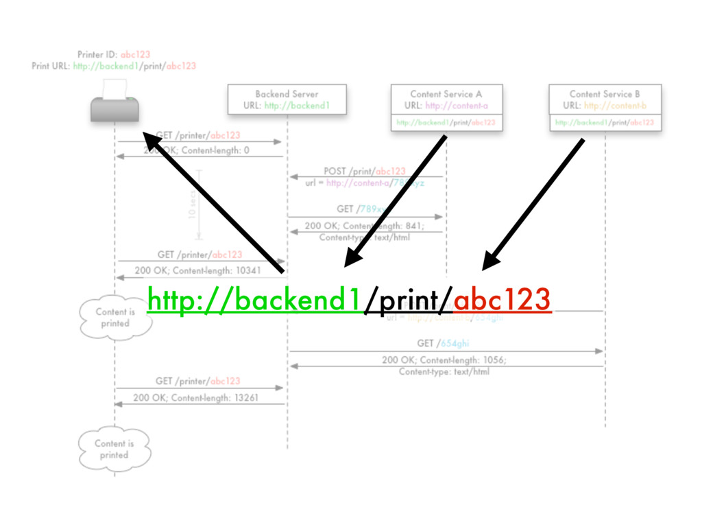 http://backend1/print/abc123