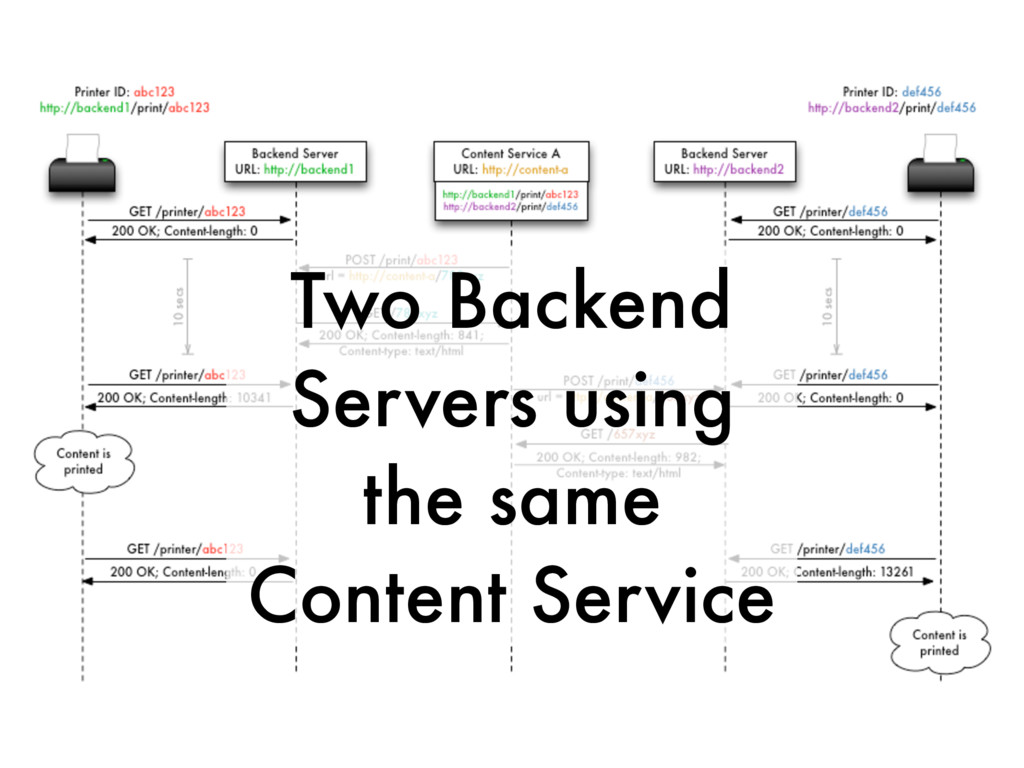 Two Backend Servers using the same Content Serv...