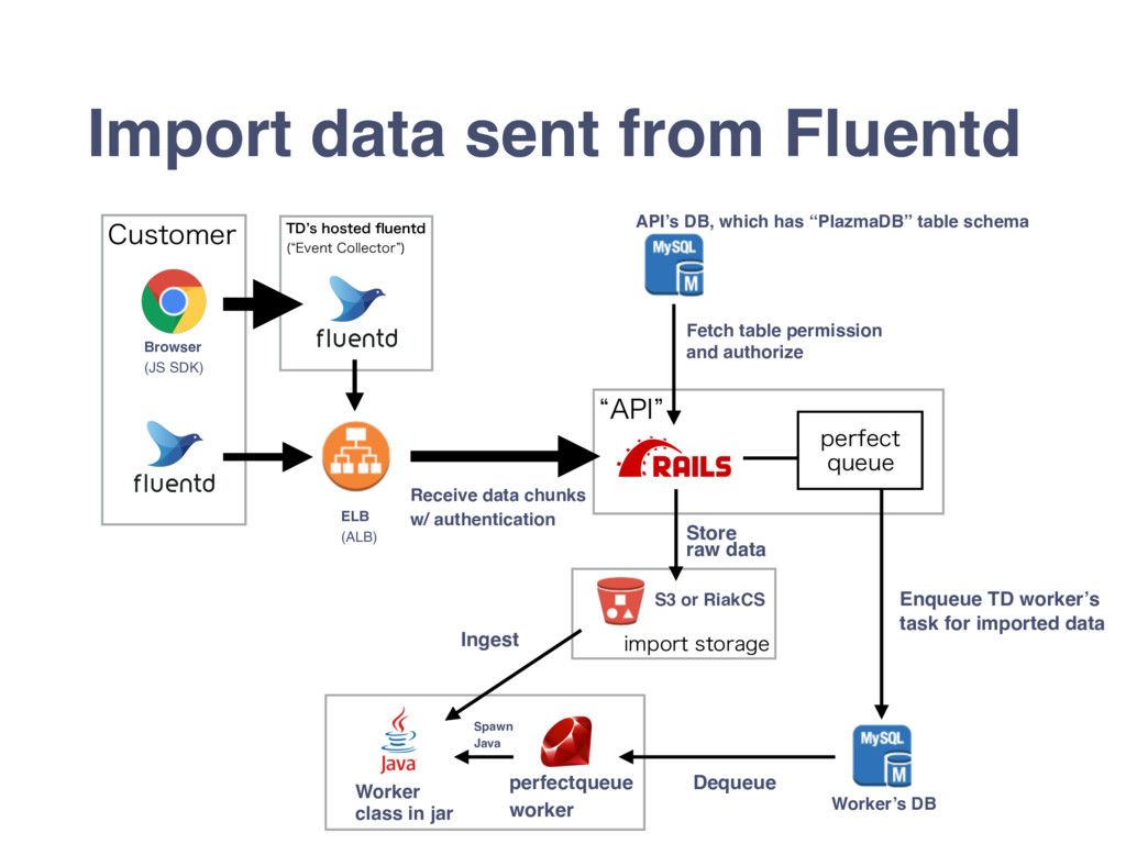 "l""1*z $VTUPNFS Import data sent from Fluentd 5%..."