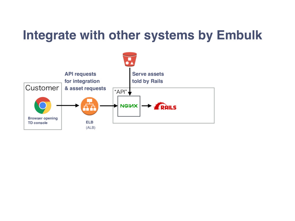"l""1*z Integrate with other systems by Embulk $V..."