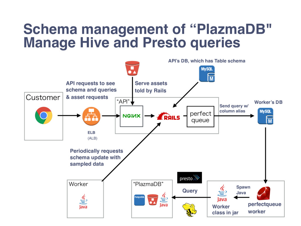 "Schema management of ""PlazmaDB"" Manage Hive and..."