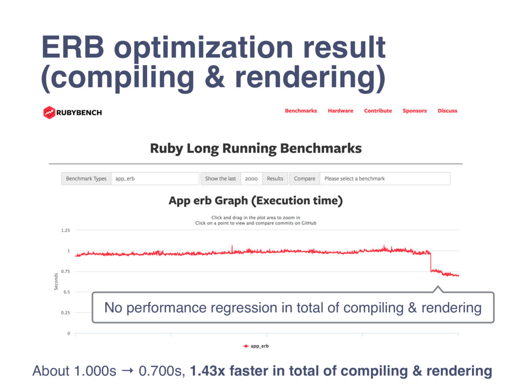 ERB optimization result (compiling & rendering)...