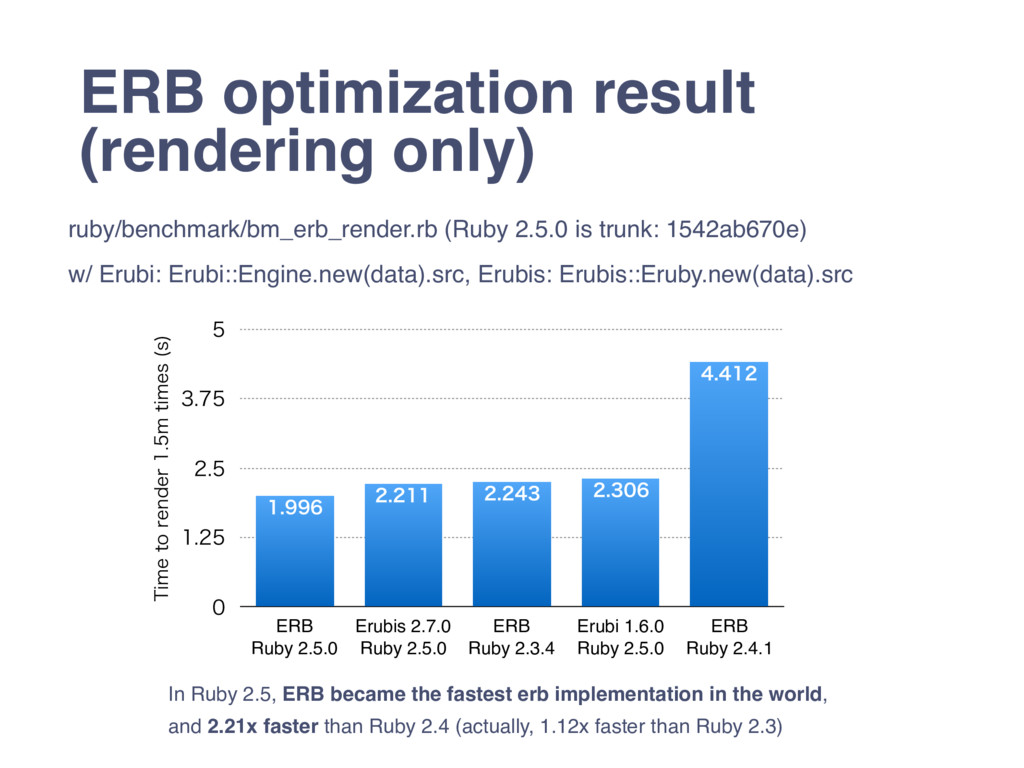 ERB optimization result (rendering only) ruby/b...