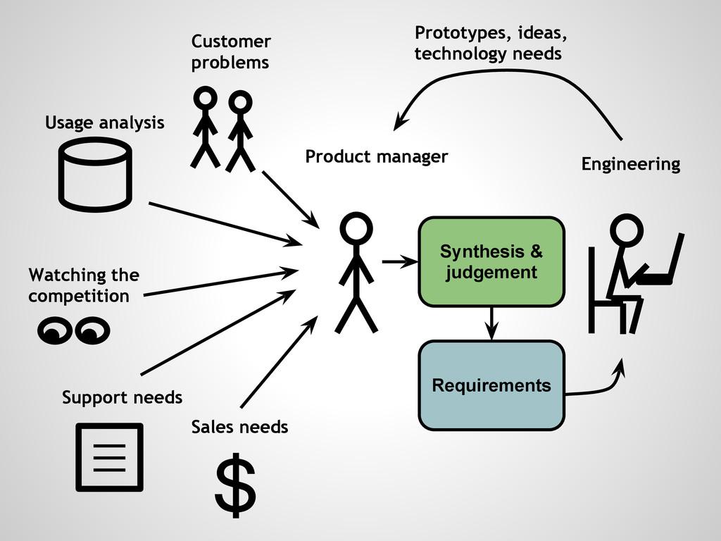 Customer problems Engineering Usage analysis Wa...