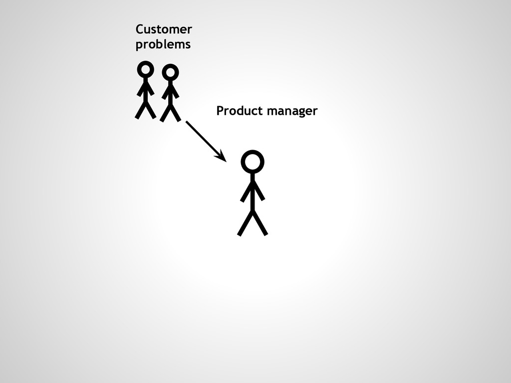 Customer problems Product manager