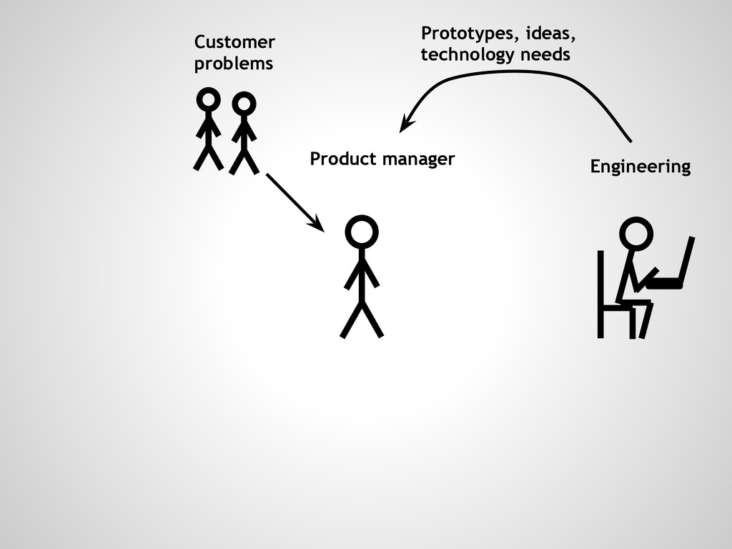 Customer problems Engineering Product manager P...