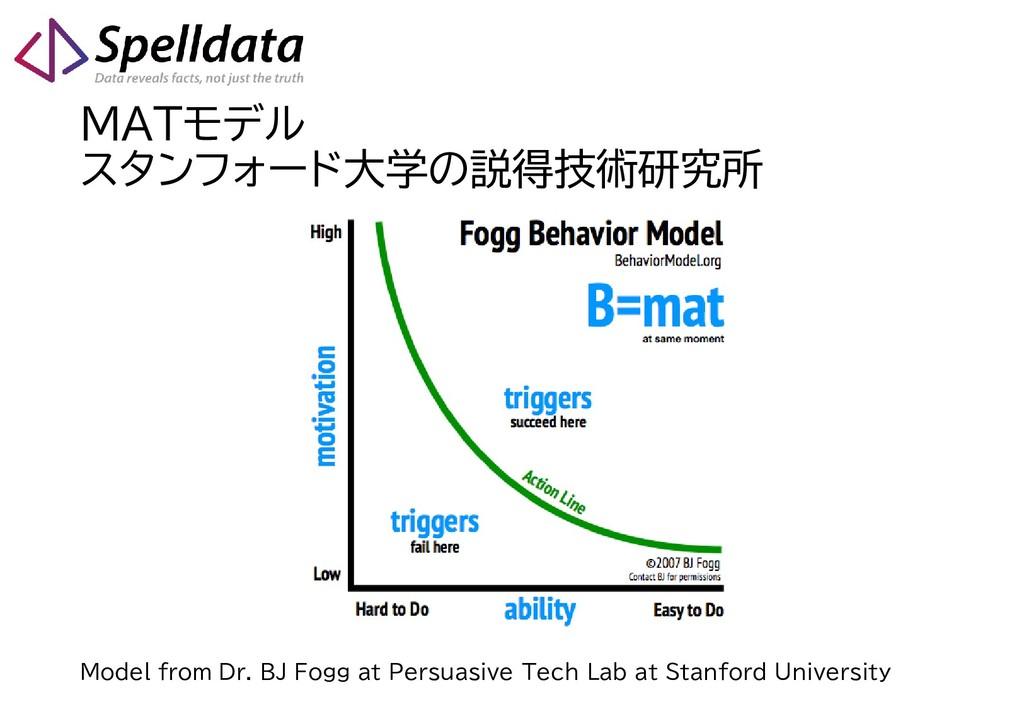 MATモデル スタンフォード大学の説得技術研究所 Model from Dr. BJ Fogg...