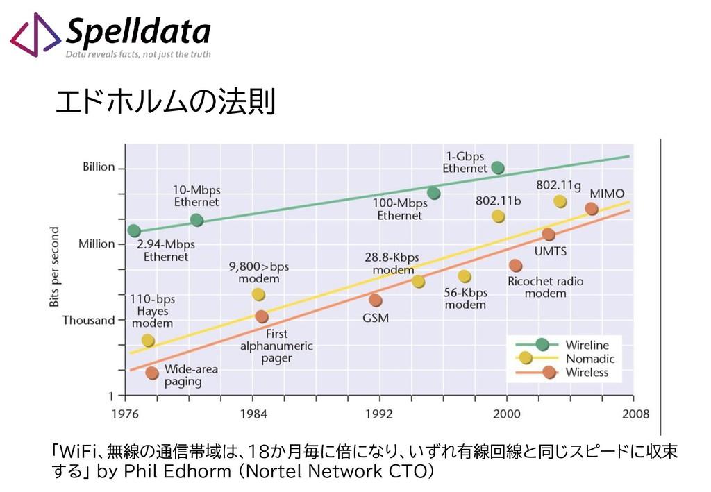 エドホルムの法則 「WiFi、無線の通信帯域は、18か月毎に倍になり、いずれ有線回線と同じスピ...