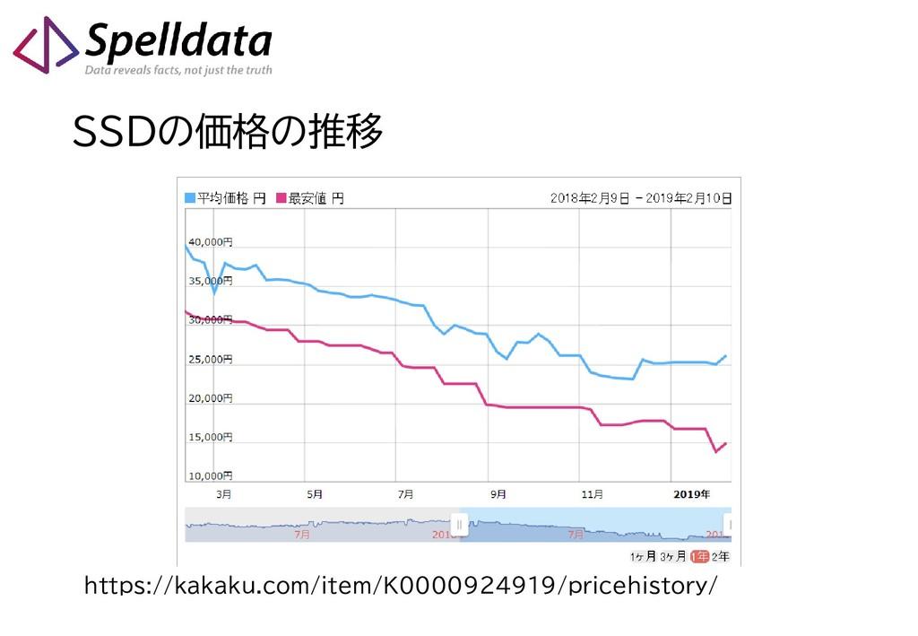 SSDの価格の推移 https://kakaku.com/item/K0000924919/p...
