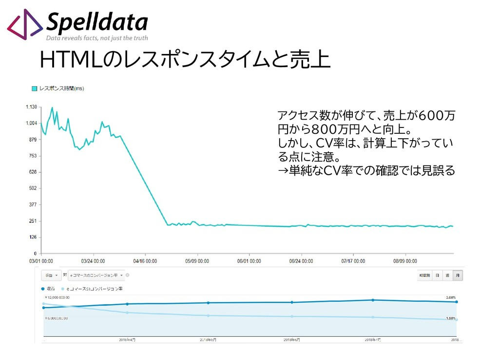 HTMLのレスポンスタイムと売上 アクセス数が伸びて、売上が600万 円から800万円へと向上...