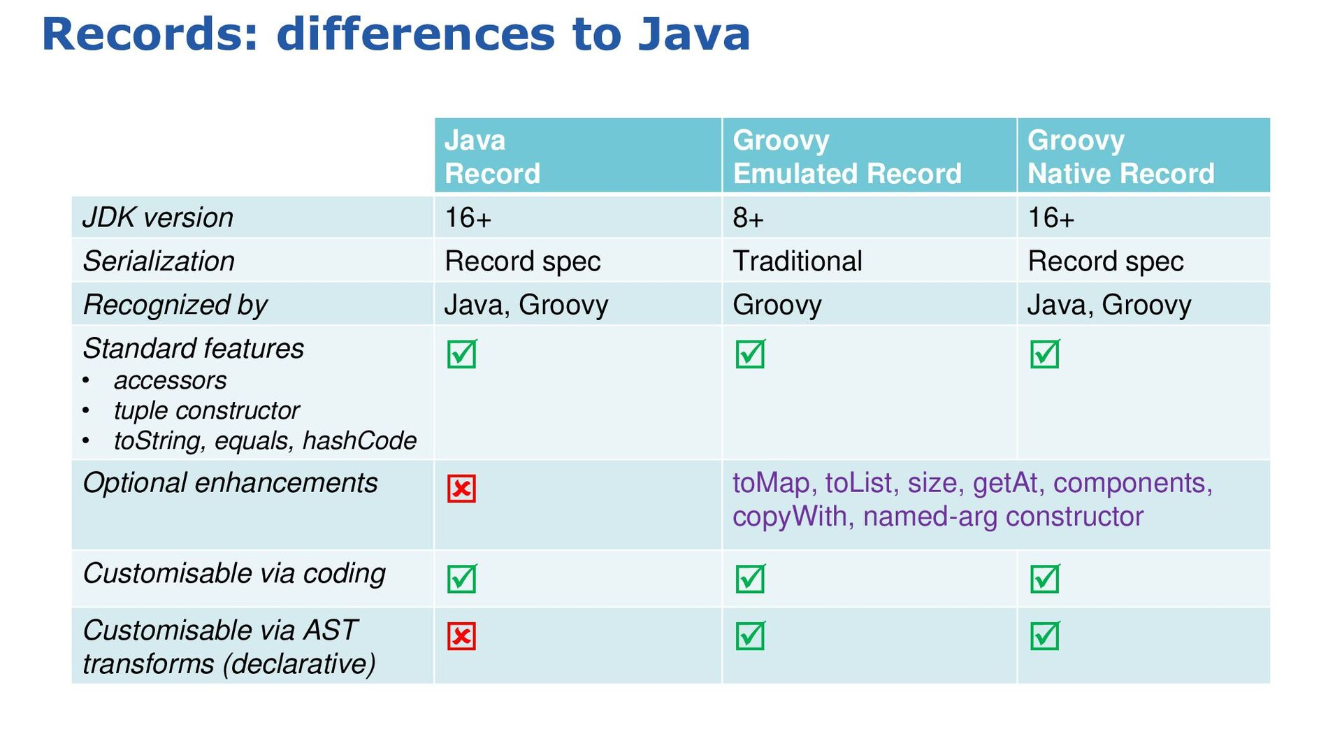 JPMS: split package redress (cont'd) groovy-tes...