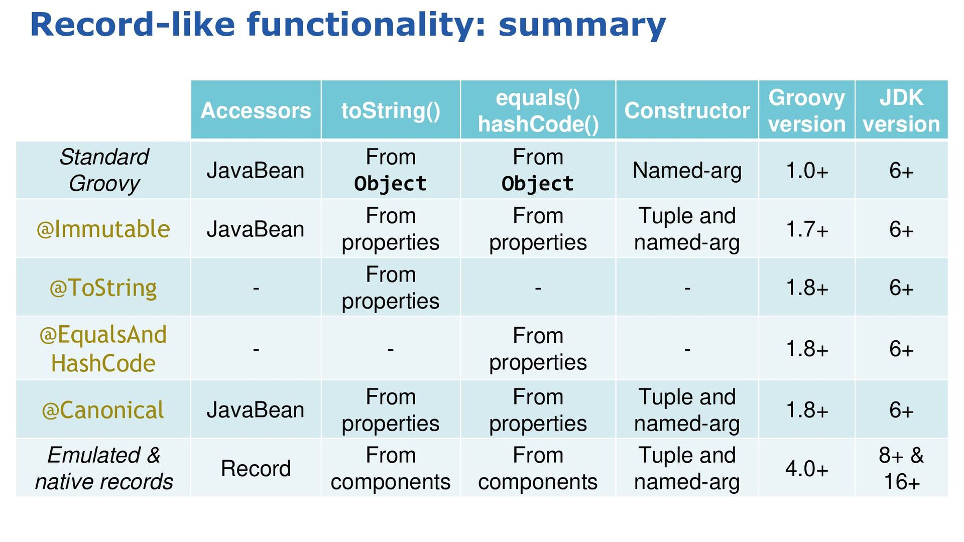 Groovy's static nature - extensible type checke...