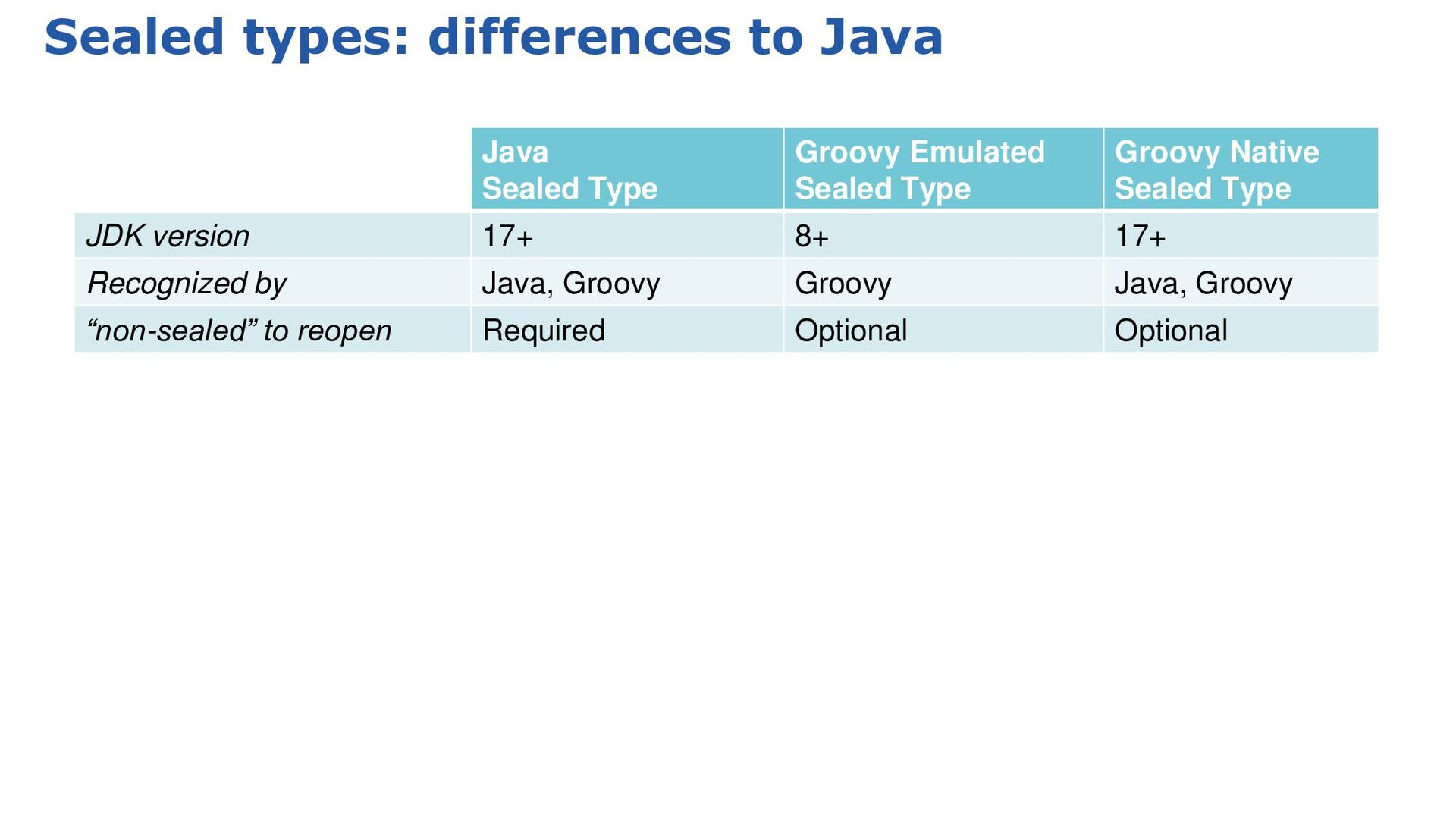 3.0: Groovydoc comments: runtime embedding clas...