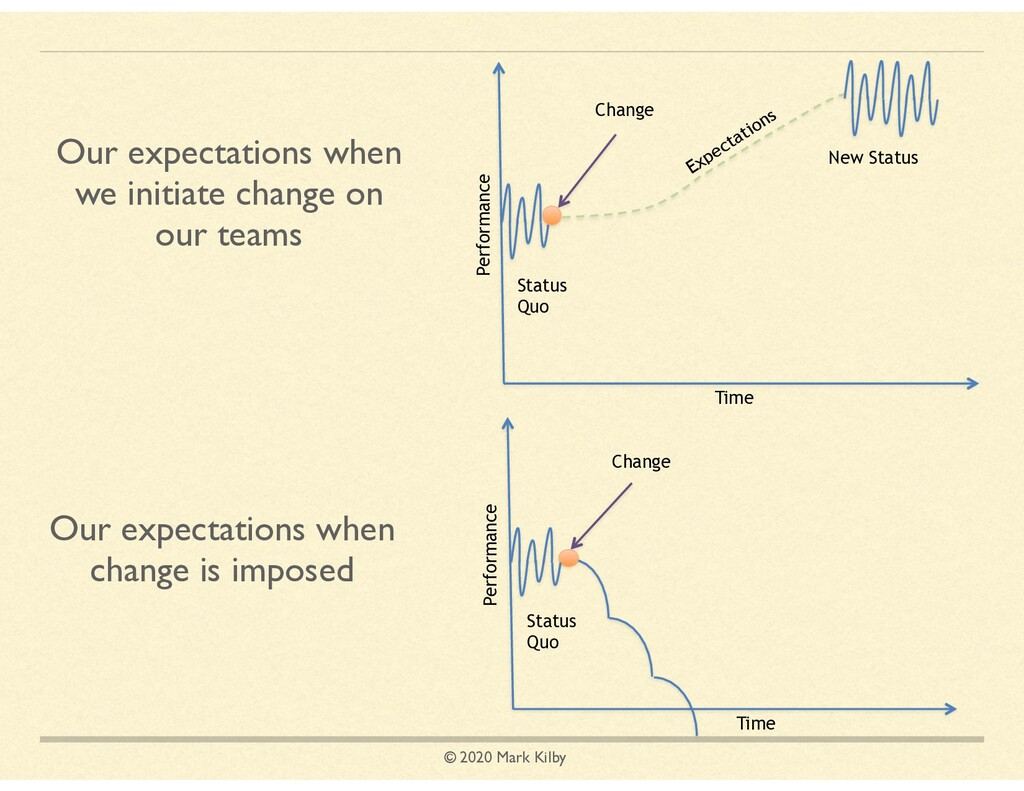 © 2020 Mark Kilby Our expectations when we init...