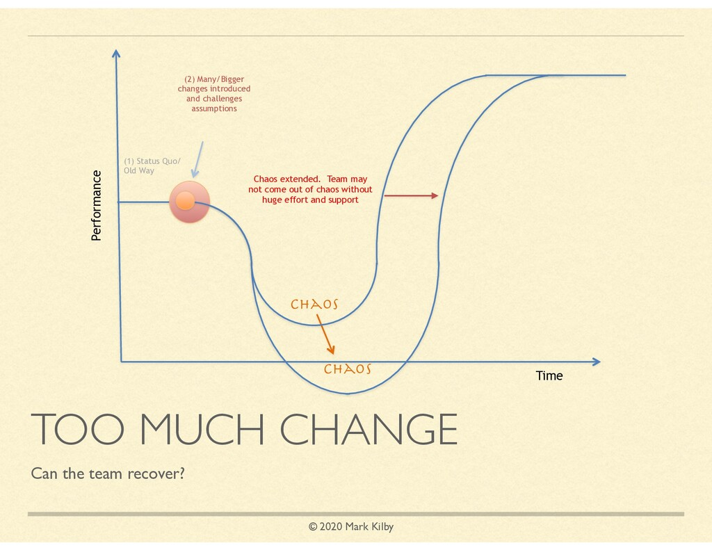 © 2020 Mark Kilby TOO MUCH CHANGE Can the team ...