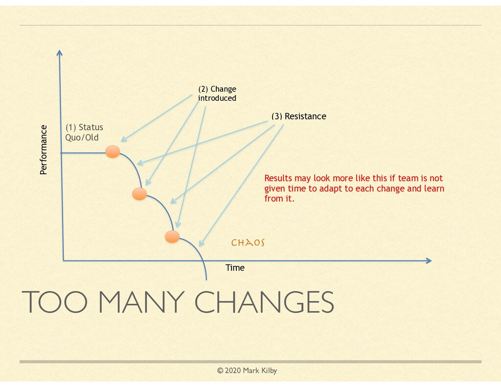 © 2020 Mark Kilby TOO MANY CHANGES Time (1) Sta...