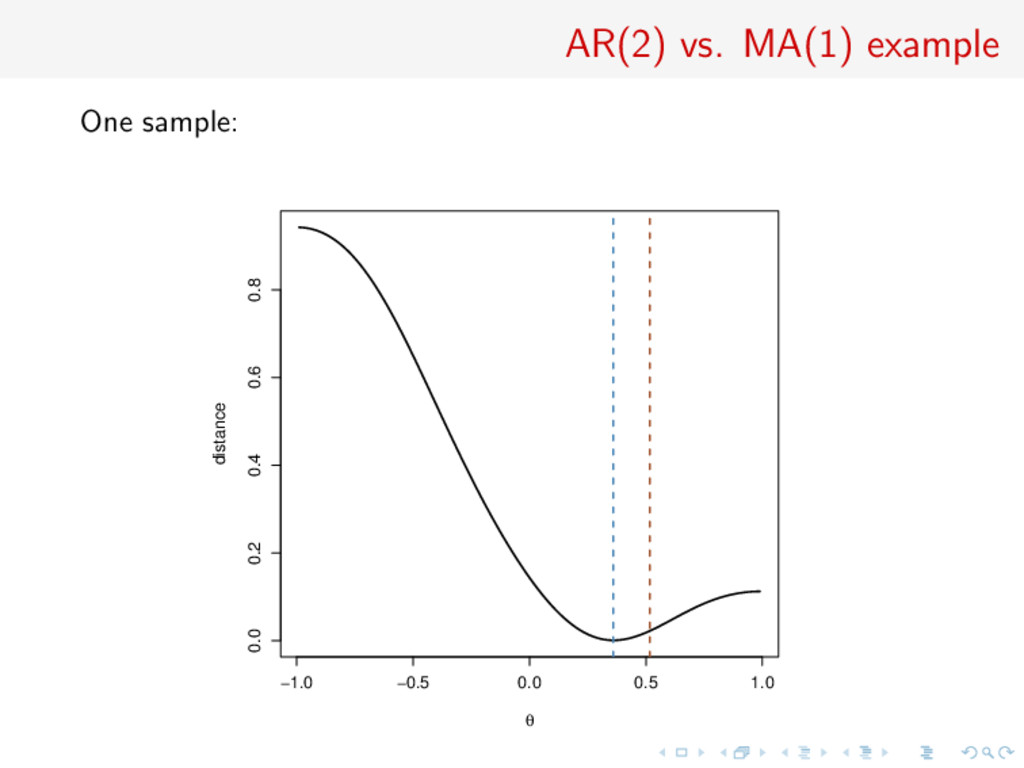 AR(2) vs. MA(1) example One sample: −1.0 −0.5 0...