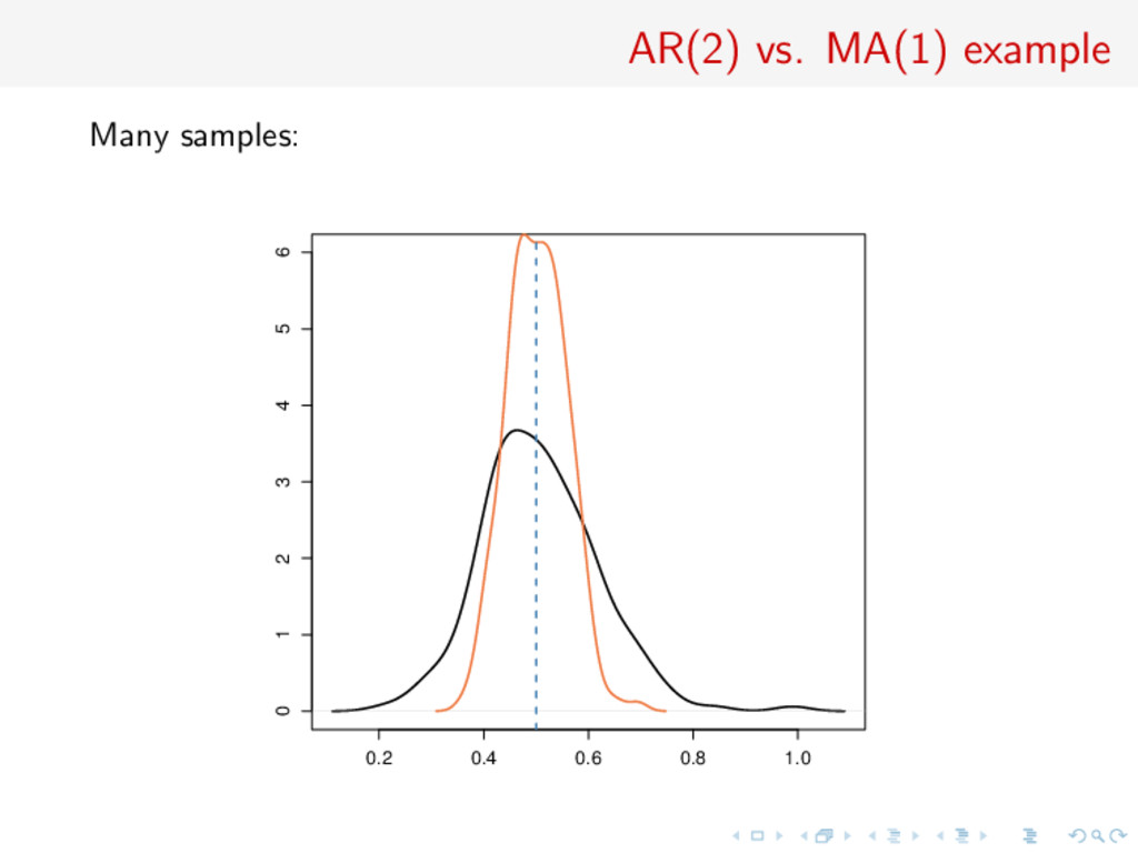 AR(2) vs. MA(1) example Many samples: 0.2 0.4 0...