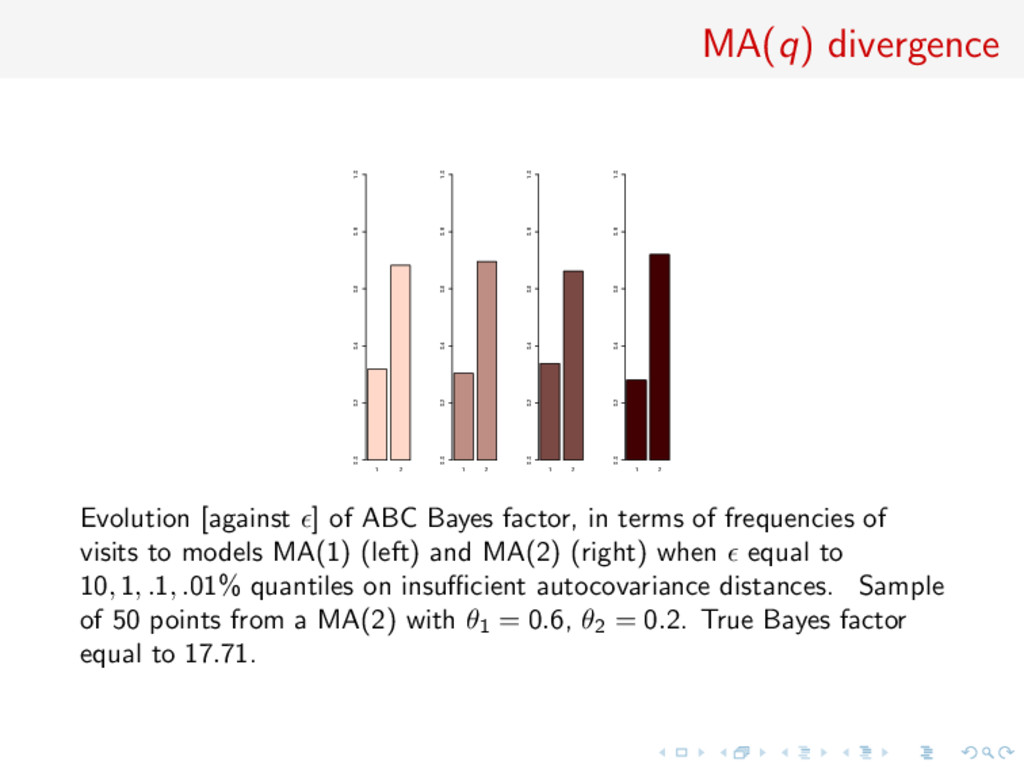 MA(q) divergence 1 2 0.0 0.2 0.4 0.6 0.8 1.0 1 ...