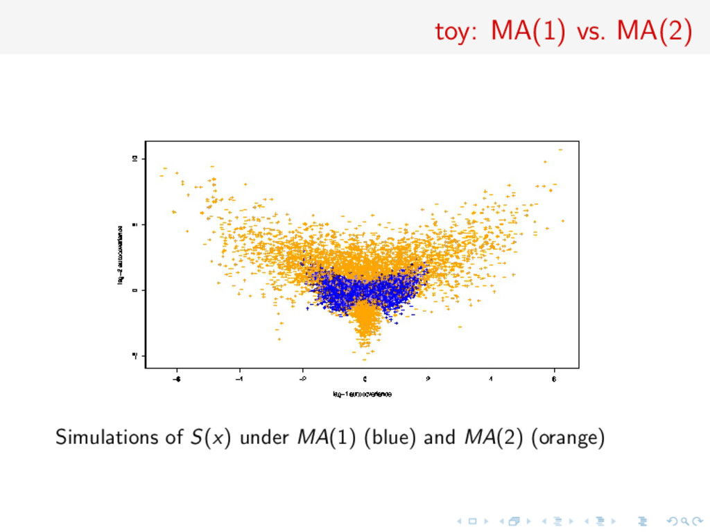 toy: MA(1) vs. MA(2) Simulations of S(x) under ...