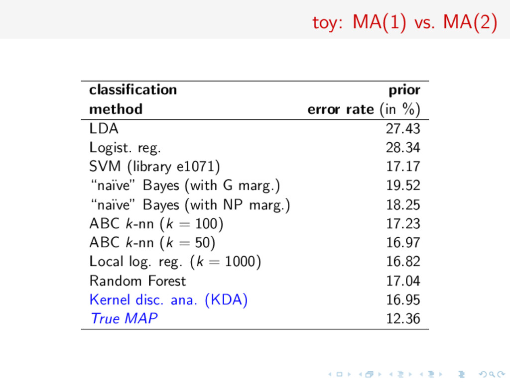 toy: MA(1) vs. MA(2) classification prior method...