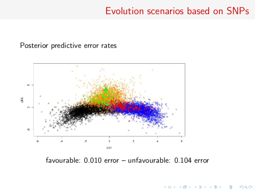 Evolution scenarios based on SNPs Posterior pre...
