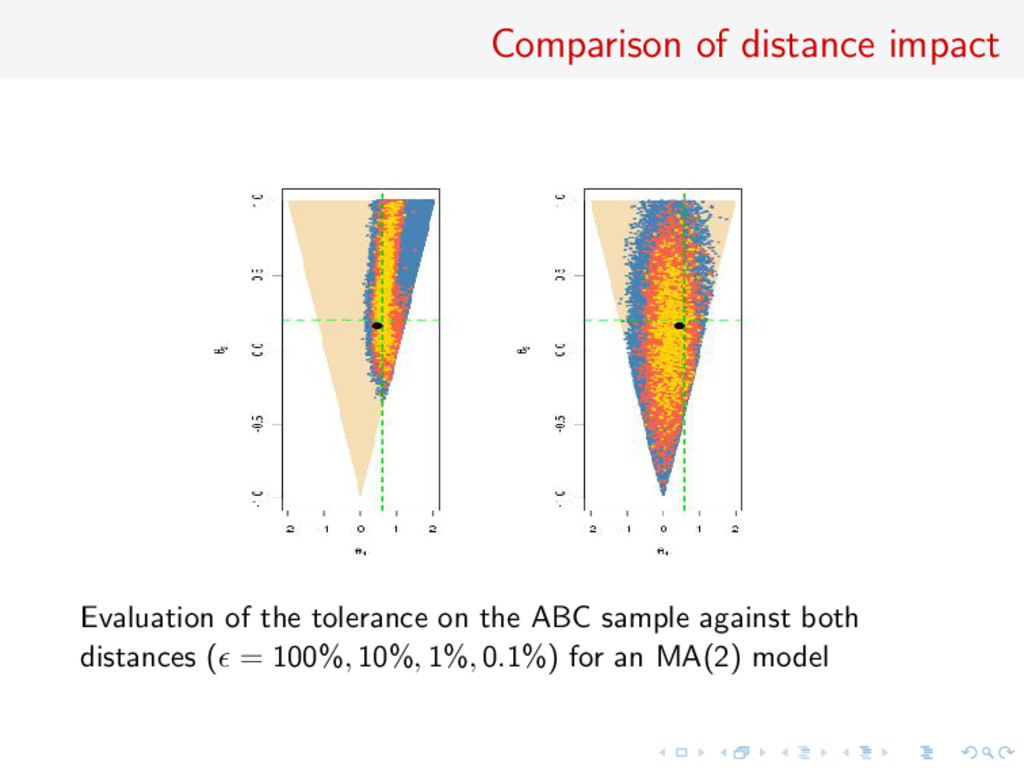 Comparison of distance impact Evaluation of the...