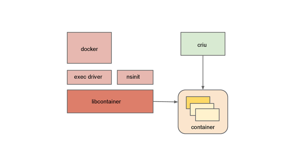 container docker exec driver nsinit libcontaine...