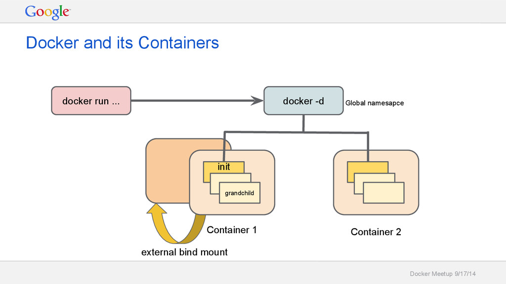 Docker Meetup 9/17/14 Docker and its Containers...