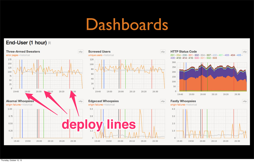 Dashboards deploy lines deploy lines Thursday, ...